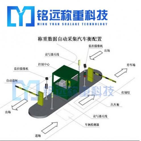 沈阳工业称重系统